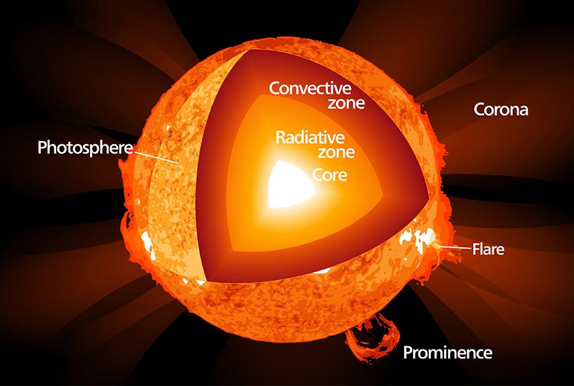 சூரிய மண்டலம் | The Solar System for TNPSC |_60.1