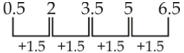 திறன் அறிவு வினா விடை | Reasoning quiz |_120.1