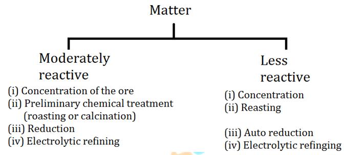 Metallurgy – Download Science Study Notes Free PDF For REET/UTET Exam_50.1