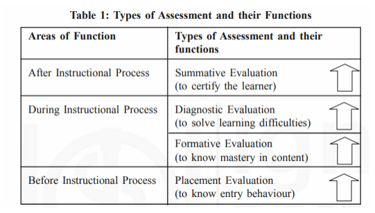 Assessment And Evaluation In Social Studies -Download Social Science Notes Free PDF_50.1