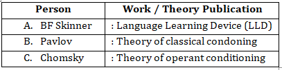 Learning and Acquisition (Previous Year Questions)- English Notes for CTET 2020: FREE PDF_50.1