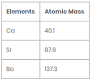 Periodic Classification of Elements- Download Science Study Notes Free PDF For REET/UTET Exam_50.1