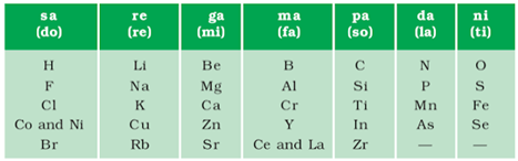 Periodic Classification of Elements- Download Science Study Notes Free PDF For REET/UTET Exam_60.1