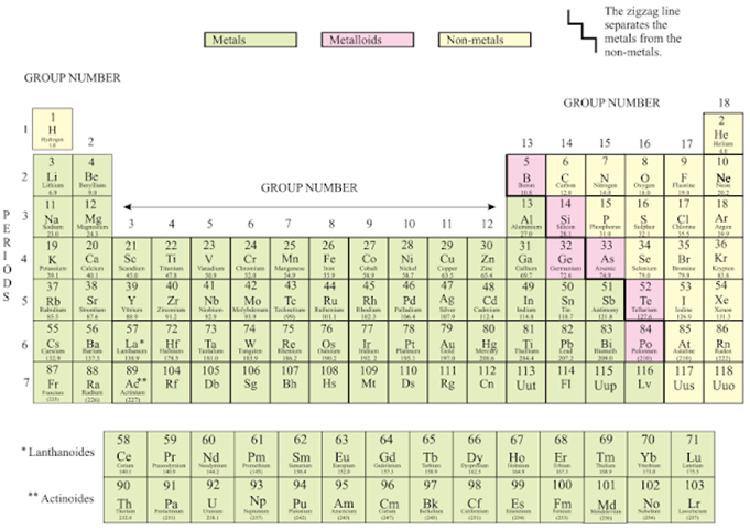 Periodic Classification of Elements- Download Science Study Notes Free PDF For REET/UTET Exam_80.1