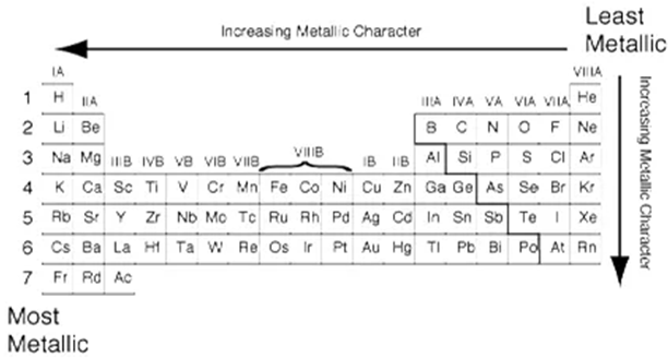 Periodic Classification of Elements- Download Science Study Notes Free PDF For REET/UTET Exam_90.1